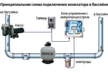Ионизатор воды в бассейне
