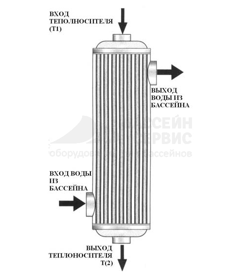 Теплообменник pahlen maxi flow 120квт теплообменное оборудование alfa laval